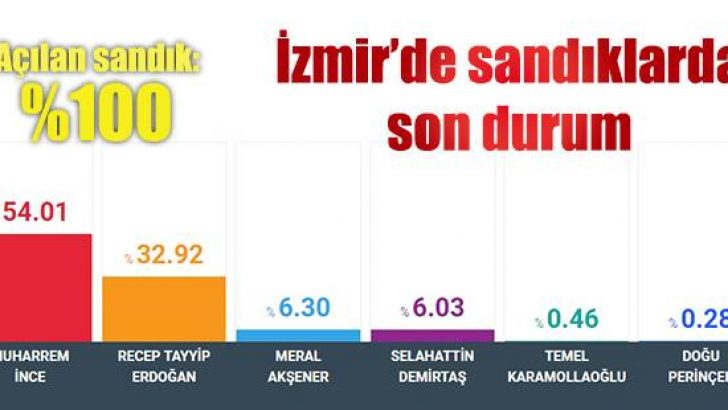 İzmir'de sandıklarda son durum