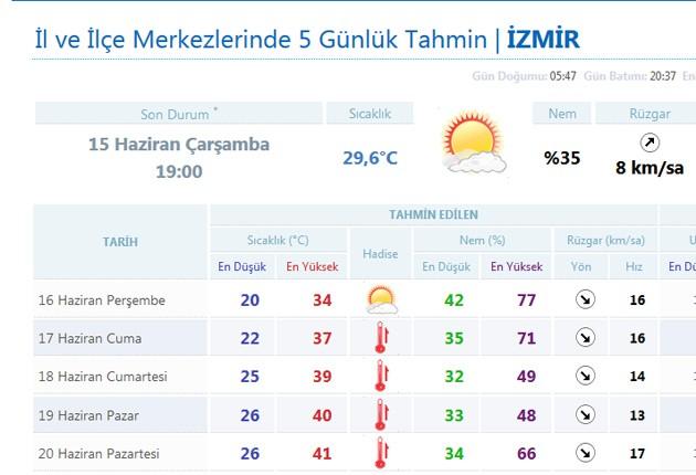 İzmir Alev Alev Yanacak
